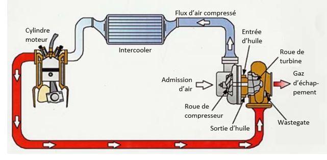 schema-fonctionnement-intercooler